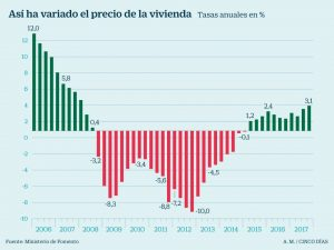 Fomento calcula que el precio de la vivienda ya ha recuperado un 7,1% desde mínimos